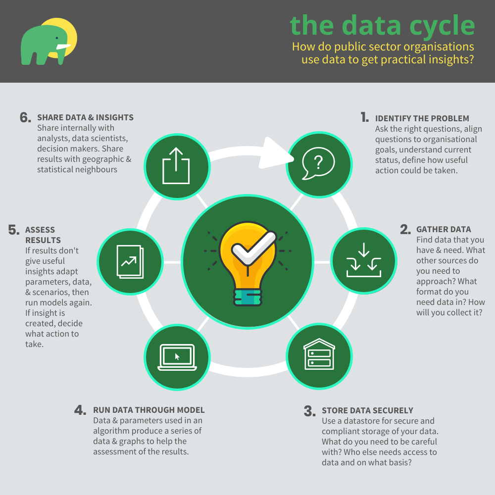 Technology Management Image: Finding Useful Answers In Public Sector Data. The Six-step